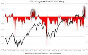 Fund Flows 2011-2013_0