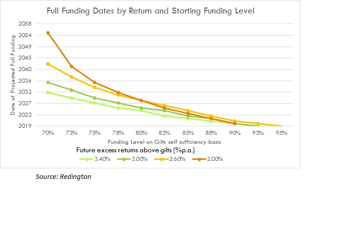 figure 3: Projected scheme full funding dates for various starting funding levels & future excess returns